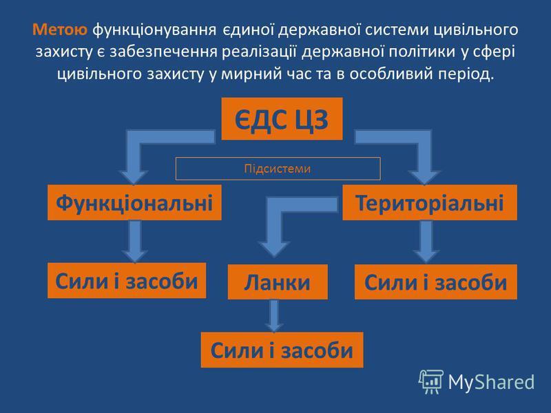 Метою функціонування єдиної державної системи цивільного захисту є забезпечення реалізації державної політики у сфері цивільного захисту у мирний час та в особливий період. ЄДС ЦЗ ФункціональніТериторіальні Сили і засоби ЛанкиСили і засоби Підсистеми