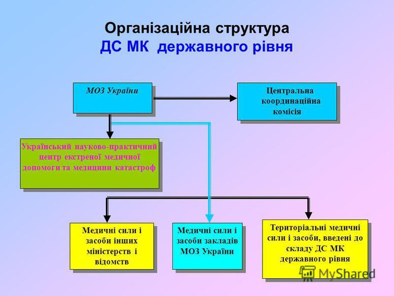 Організаційна структура ДС МК державного рівня Медичні сили і засоби інших міністерств і відомств МОЗ України Центральна координаційна комісія Український науково-практичний центр екстреної медичної допомоги та медицини катастроф Медичні сили і засоб