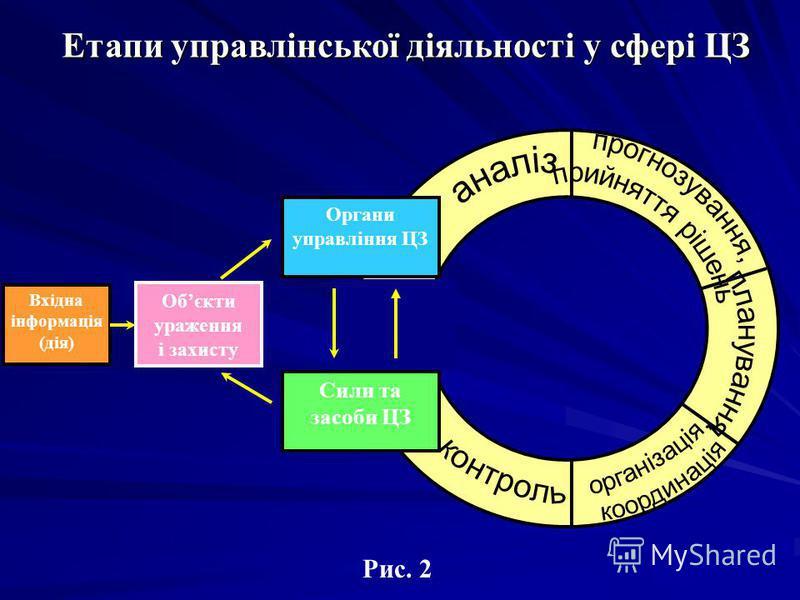 Рис. 2 Органи управління ЦЗ Сили та засоби ЦЗ Вхідна інформація (дія) Обєкти ураження і захисту Етапи управлінської діяльності у сфері ЦЗ