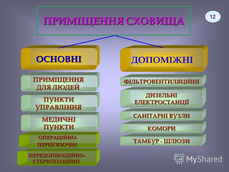 ПРИМІЩЕННЯ СХОВИЩА 12 ОСНОВНІ ДОПОМІЖНІ ПРИМІЩЕННЯ ДЛЯ ЛЮДЕЙ ФІЛЬТРОВЕНТИЛЯЦІЙНІ САНІТАРНІ ВУЗЛИ КОМОРИ ТАМБУР - ШЛЮЗИ ПУНКТИУПРАВЛІННЯ ОПЕРАЦІЙНО-ПЕРЕВЯЗОЧНІ ПЕРЕДОПЕРАЦІЙНО-СТЕРИЛІЗАЦІЙНІ ДИЗЕЛЬНІЕЛЕКТРОСТАНЦІЇ МЕДИЧНІПУНКТИ