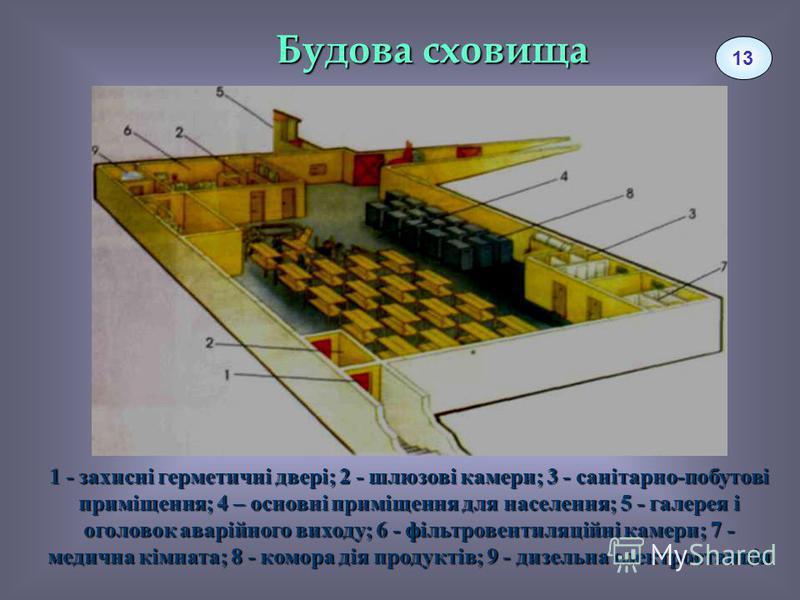 Будова сховища 1 - захисні герметичні двері; 2 - шлюзові камери; 3 - санітарно-побутові приміщення; 4 – основні приміщення для населення; 5 - галерея і оголовок аварійного виходу; 6 - фільтровентиляційні камери; 7 - медична кімната; 8 - комора дія пр