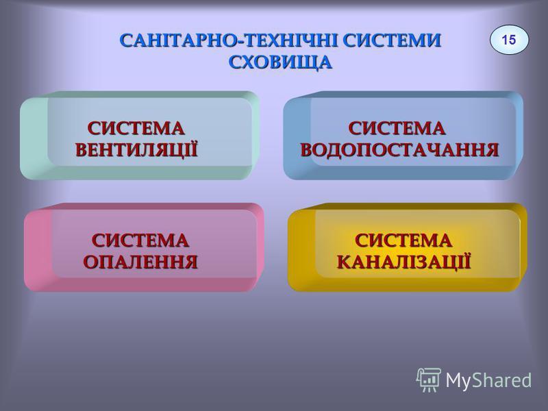 САНІТАРНО-ТЕХНІЧНІ СИСТЕМИ СХОВИЩА 15 СИСТЕМАВЕНТИЛЯЦІЇСИСТЕМАВОДОПОСТАЧАННЯ СИСТЕМАКАНАЛІЗАЦІЇСИСТЕМАОПАЛЕННЯ