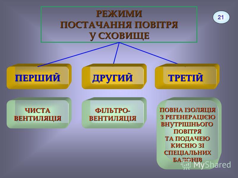 РЕЖИМИ ПОСТАЧАННЯ ПОВІТРЯ У СХОВИЩЕ ПЕРШИЙ ЧИСТАВЕНТИЛЯЦІЯ ДРУГИЙТРЕТІЙ ФІЛЬТРО-ВЕНТИЛЯЦІЯ ПОВНА ІЗОЛЯЦІЯ З РЕГЕНЕРАЦІЄЮ ВНУТРІШНЬОГОПОВІТРЯ ТА ПОДАЧЕЮ КИСНЮ ЗІ СПЕЦІАЛЬНИХБАЛОНІВ 21