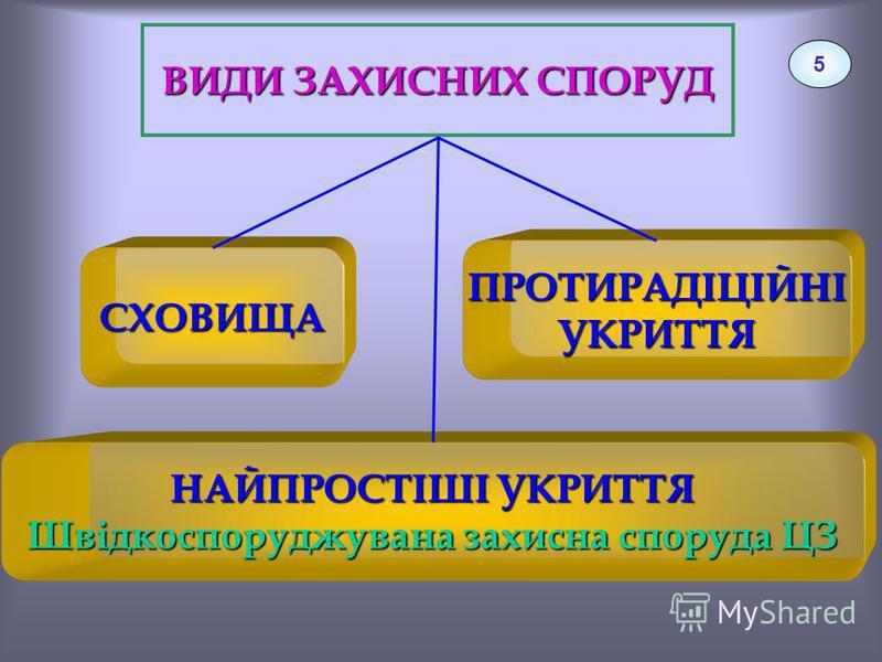 ВИДИ ЗАХИСНИХ СПОРУД 5 СХОВИЩА НАЙПРОСТІШІ УКРИТТЯ Швідкоспоруджувана захисна споруда ЦЗ ПРОТИРАДІЦІЙНІУКРИТТЯ