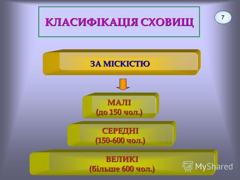 КЛАСИФІКАЦІЯ СХОВИЩ 7 ЗА МІСКІСТЮ ВЕЛИКІ (більше 600 чол.) СЕРЕДНІ (150-600 чол.) МАЛІ (до 150 чол.)