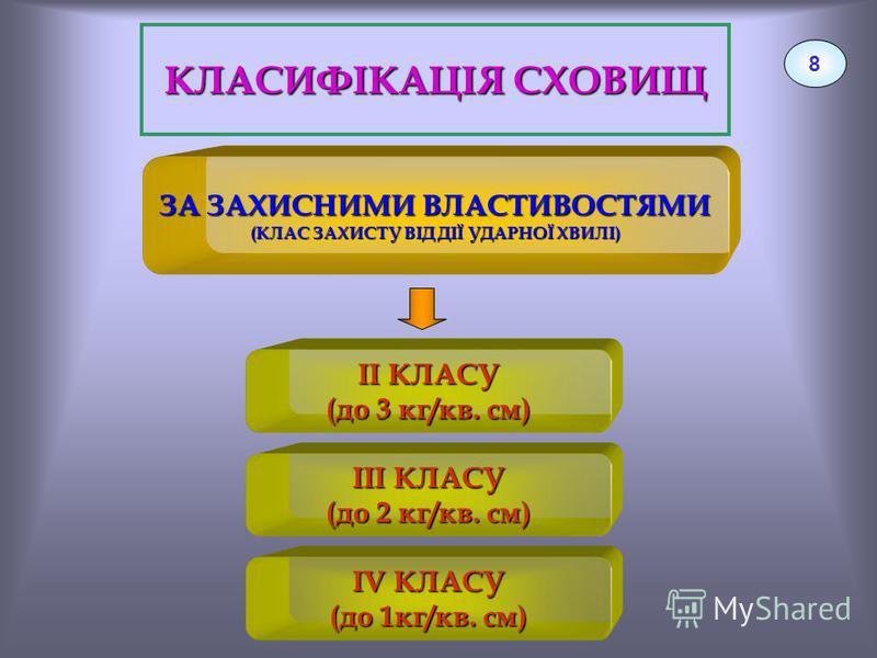 КЛАСИФІКАЦІЯ СХОВИЩ 8 ЗА ЗАХИСНИМИ ВЛАСТИВОСТЯМИ (КЛАС ЗАХИСТУ ВІД ДІЇ УДАРНОЇ ХВИЛІ) ІІ КЛАСУ (до 3 кг/кв. см) ІІІ КЛАСУ (до 2 кг/кв. см) IV КЛАСУ (до 1кг/кв. см)