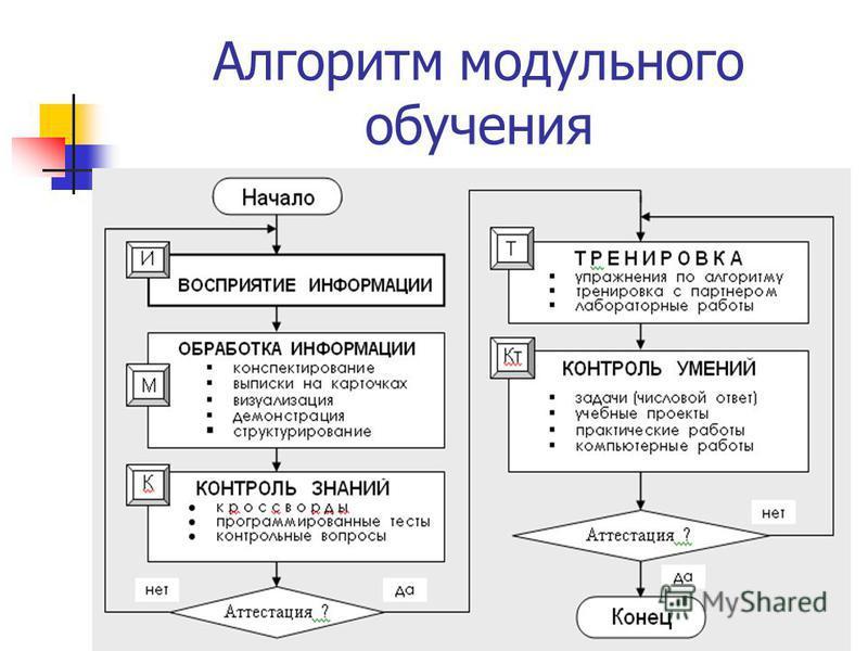 Алгоритм модульного обучения