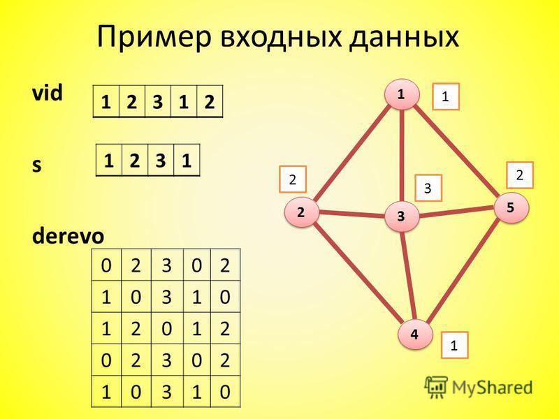 Пример входных данных vid s derevo 1 1 2 2 3 3 4 4 5 5 12312 1231 02302 10310 12012 02302 10310 1 2 3 2 1
