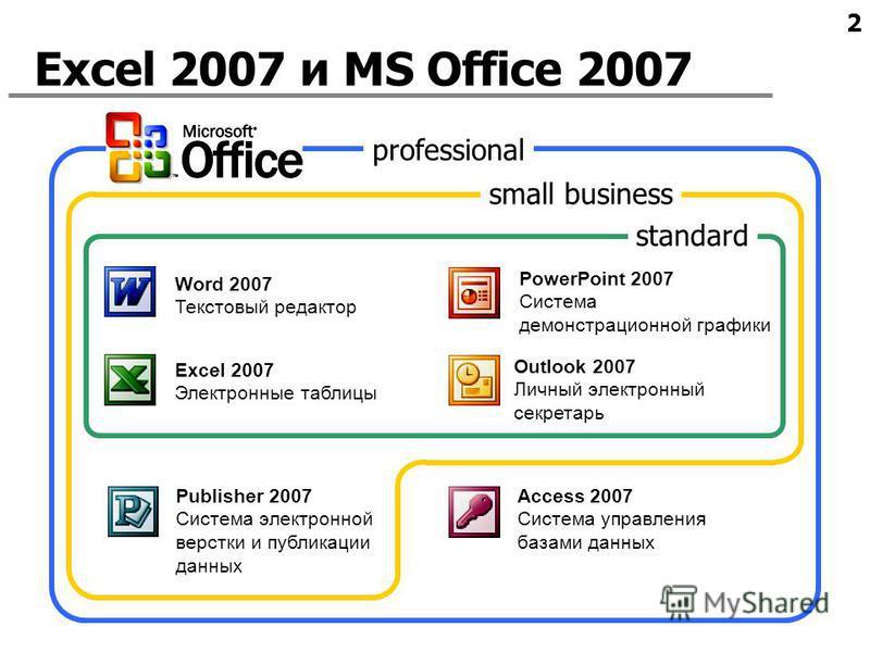 2 Excel 2007 и MS Office 2007 Word 2007 Текстовый редактор Excel 2007 Электронные таблицы PowerPoint 2007 Система демонстрационной графики Access 2007 Система управления базами данных Outlook 2007 Личный электронный секретарь Publisher 2007 Система э