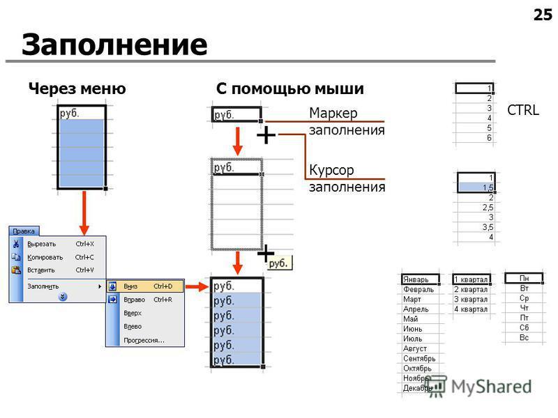 25 Заполнение Через меню Курсор заполнения С помощью мыши Маркер заполнения CTRL