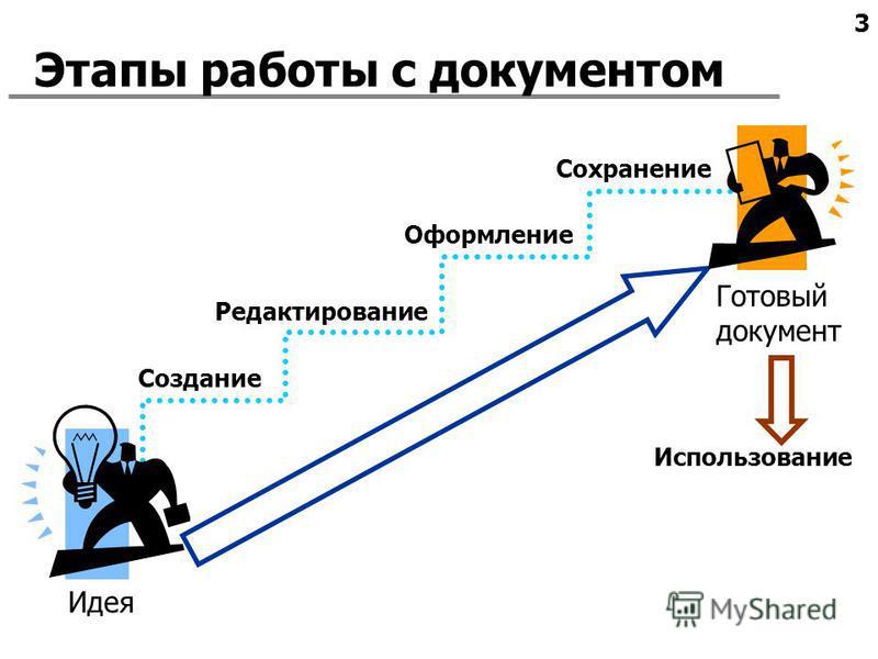 3 Этапы работы с документом Идея Готовый документ Оформление Использование Создание Сохранение Редактирование