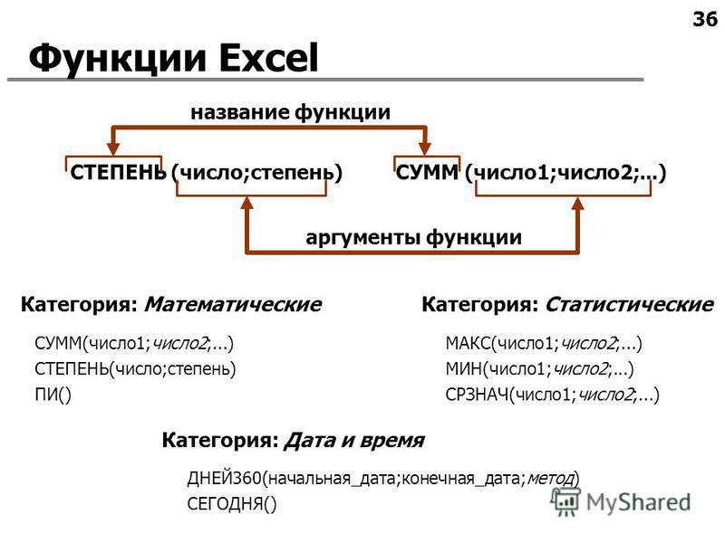36 Функции Excel СУММ (число 1;число 2;...)СТЕПЕНЬ (число;степень) название функции аргументы функции СУММ(число 1;число 2;...) СТЕПЕНЬ(число;степень) ПИ() МАКС(число 1;число 2;...) МИН(число 1;число 2;...) СРЗНАЧ(число 1;число 2;...) ДНЕЙ360(начальн