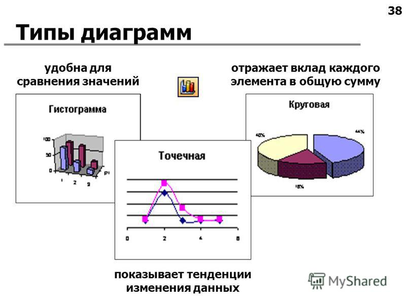 38 Типы диаграмм удобна для сравнения значений показывает тенденции изменения данных отражает вклад каждого элемента в общую сумму