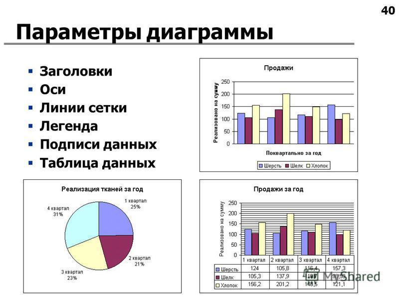 40 Параметры диаграммы Заголовки Оси Линии сетки Легенда Подписи данных Таблица данных