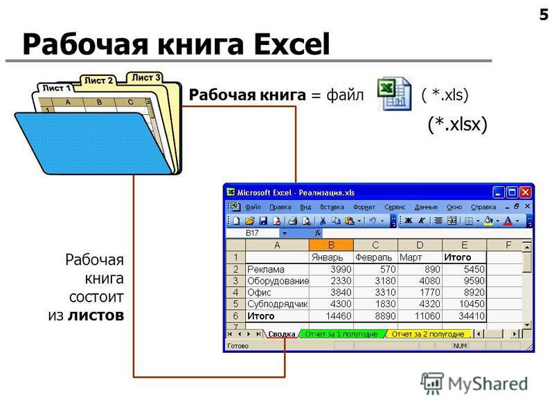 5 Рабочая книга Excel Рабочая книга = файл ( *.xls) Рабочая книга состоит из листов (*.xlsx)