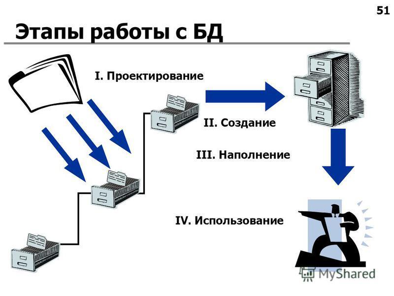 51 Этапы работы с БД I. Проектирование II. Создание IV. Использование III. Наполнение