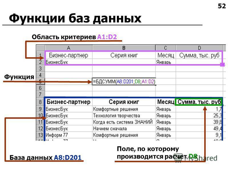 52 Функции баз данных Область критериев A1:D2 База данных A8:D201 Поле, по которому производится расчет D8 Функция