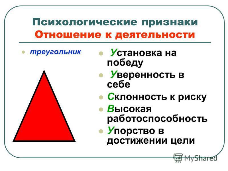 Психологические признаки Отношение к деятельности треугольник Установка на победу Уверенность в себе Склонность к риску Высокая работоспособность Упорство в достижении цели