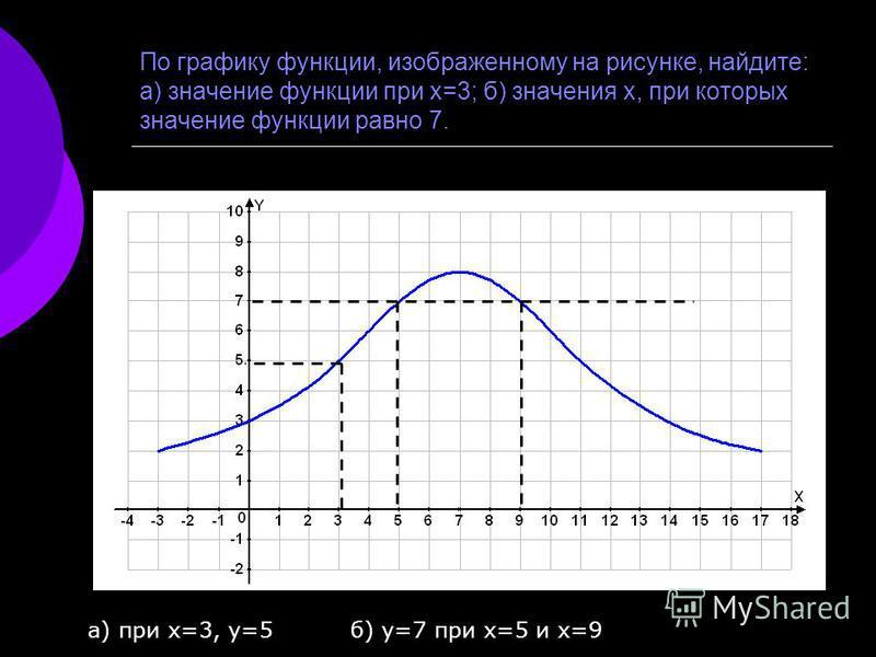 По графику функции, изображенному на рисунке, найдите: а) значение функции при х=3; б) значения х, при которых значение функции равно 7. а) при х=3, у=5 б) у=7 при х=5 и х=9