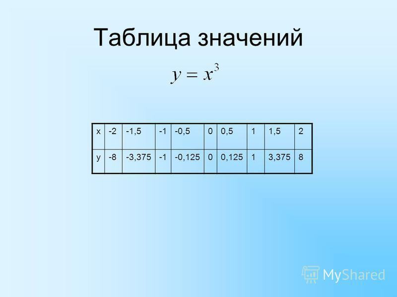 Таблица значений х-2-1,5-0,500,511,52 у-8-3,375-0,12500,12513,3758