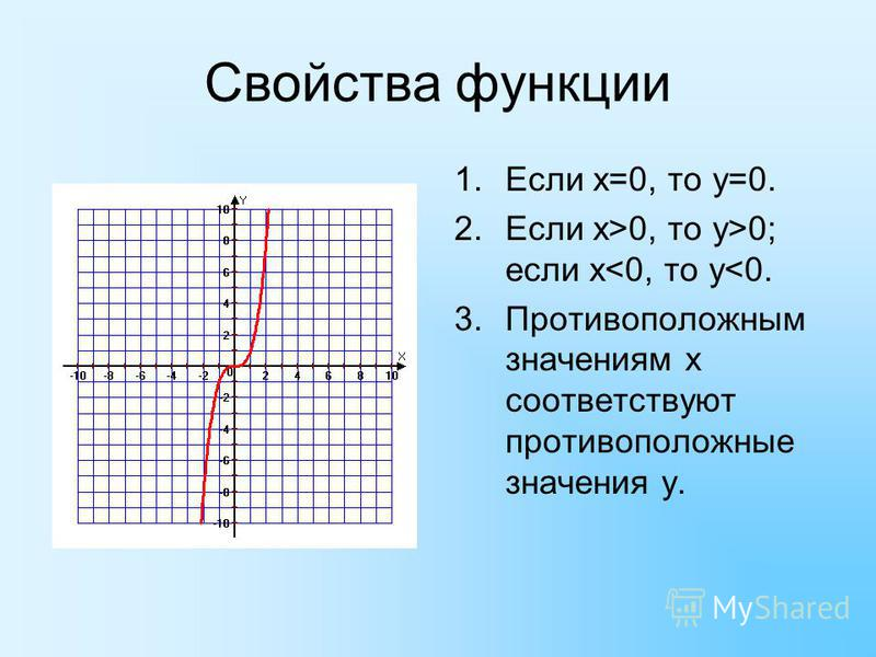 Свойства функции 1. Если х=0, то у=0. 2. Если х>0, то у>0; если х<0, то у<0. 3. Противоположным значениям х соответствуют противоположные значения у.