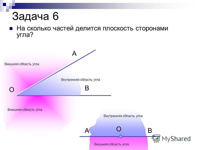 Задача 6 На сколько частей делится плоскость сторонами угла? О АВ О А В Внутренняя область угла Внешняя область угла
