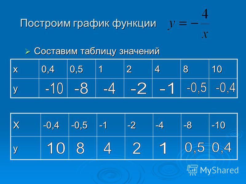 Построим график функции Х-0,4-0,5-2-4-8-10 у х 0,40,5124810 у Составим таблицу значений Составим таблицу значений