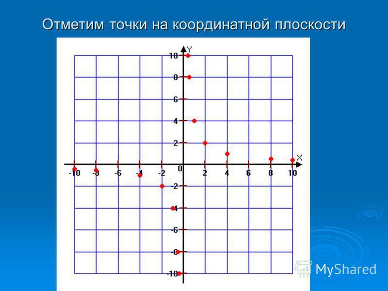 Отметим точки на координатной плоскости