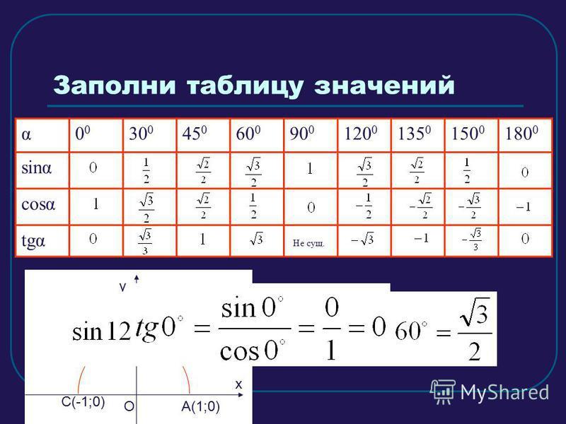 Заполни таблицу значений α0 30 0 45 0 60 0 90 0 120 0 135 0 150 0 180 0 sing cost tgα ОА(1;0) у х B(0;1) C(-1;0) Не сущ.