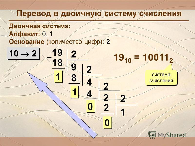 Перевод в двоичную систему счисления Двоичная система: Алфавит: 0, 1 Основание (количество цифр): 2 10 2 19 2 9 18 1 1 2 4 8 1 1 2 2 4 0 0 2 1 2 0 0 19 10 = 10011 2 система счисления