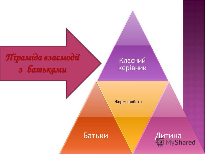 Класний керівник Батьки Форми роботи Дитина Піраміда взаємодії з батьками