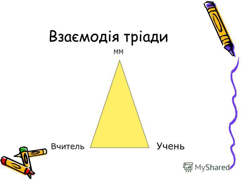 Взаємодія тріади Учень Вчитель ММ