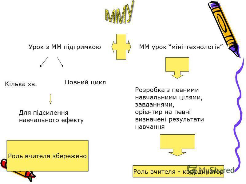 Урок з ММ підтримкоюММ урок міні-технологія Кілька хв. Повний цикл Для підсилення навчального ефекту Роль вчителя збережено Розробка з певними навчальними цілями, завданнями, орієнтир на певні визначені результати навчання Роль вчителя - координатор