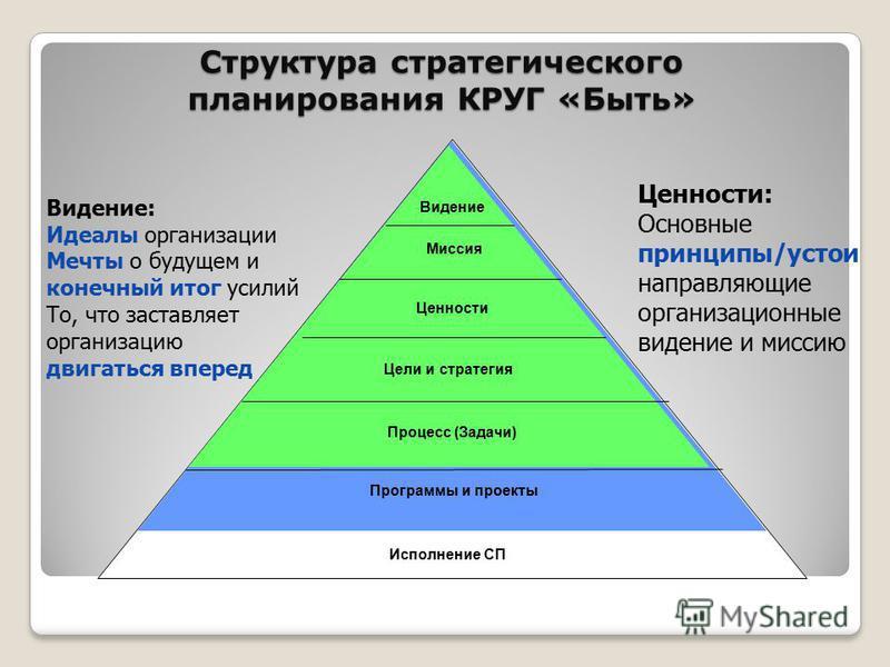 Структура стратегического планирования КРУГ «Быть» Исполнение СП Миссия Видение Ценности Цели и стратегия Процесс (Задачи) Программы и проекты Ценности: Основные принципы/устои направляющие организационные видение и миссию Видение: Идеалы организации