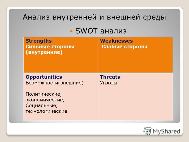 Анализ внутренней и внешней среды Strengths Сильные стороны (внутренние) Weaknesses Слабые стороны Opportunities Возможности(внешние) Политические, экономические, Социальные, технологические Threats Угрозы SWOT анализ