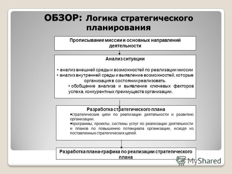 ОБЗОР: Логика стратегического планирования Прописывание миссии и основных направлений деятельности Анализ ситуации анализ внешней среды и возможностей по реализации миссии анализ внутренней среды и выявление возможностей, которые организация в состоя