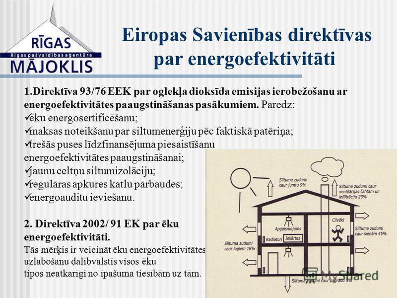 1.Direktīva 93/76 EEK par oglekļa dioksīda emisijas ierobežošanu ar energoefektivitātes paaugstināšanas pasākumiem. Paredz: ēku energosertificēšanu; maksas noteikšanu par siltumenerģiju pēc faktiskā patēriņa; trešās puses līdzfinansējuma piesaistīšan