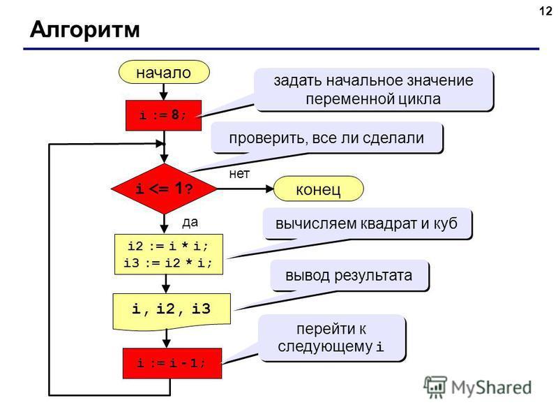 12 Алгоритм начало i, i2, i3 конец нет да i <= 1 ? i := 8 ; i := i - 1; i2 := i * i; i3 := i2 * i; задать начальное значение переменной цикла проверить, все ли сделали вычисляем квадрат и куб вывод результата перейти к следующему i