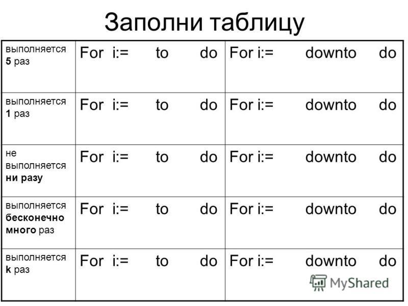 Заполни таблицу выполняется 5 раз For i:= to doFor i:= downto do выполняется 1 раз For i:= to doFor i:= downto do не выполняется ни разу For i:= to doFor i:= downto do выполняется бесконечно много раз For i:= to doFor i:= downto do выполняется k раз