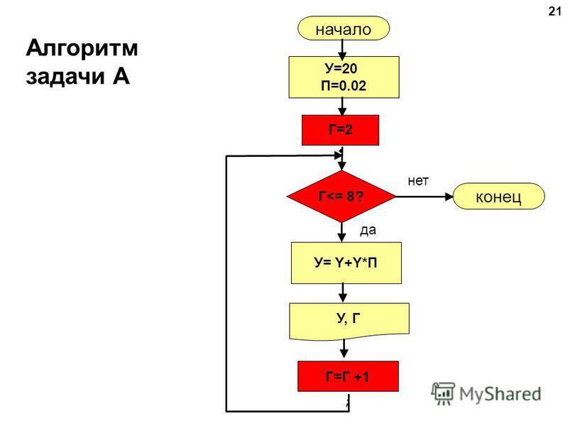 21 Алгоритм задачи А начало У, Г конец нет да Г<= 8 ? Г=2 Г=Г +1 ; У= Y+Y*П У=20 П=0.02