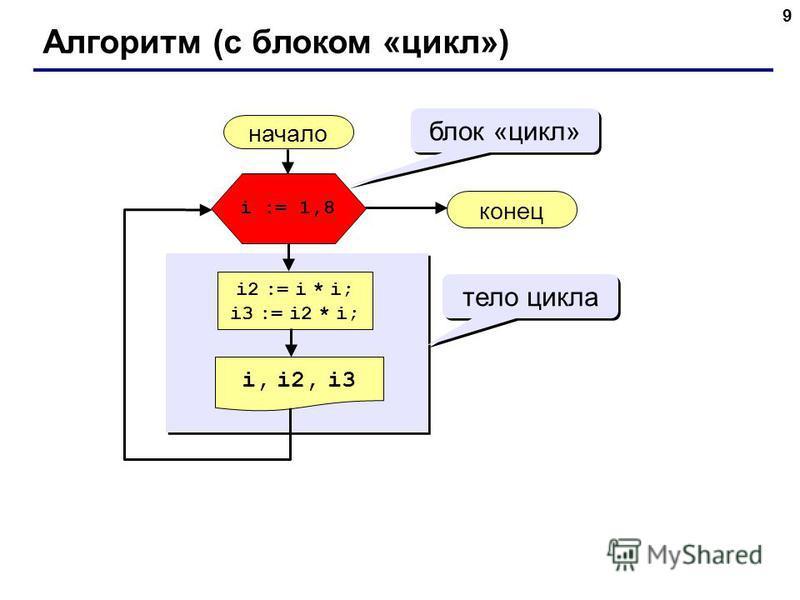 9 Алгоритм (с блоком «цикл») начало i, i2, i3 конец i2 := i * i; i3 := i2 * i; i := 1,8 блок «цикл» тело цикла
