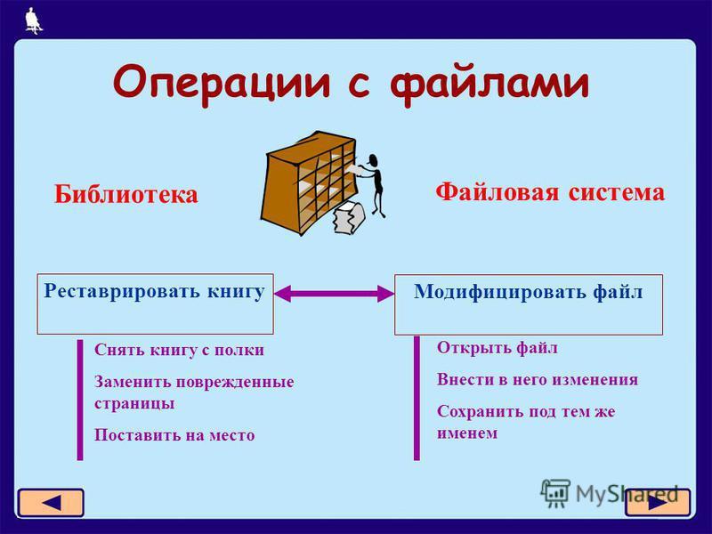 7 из 11 Операции с файлами Реставрировать книгу Библиотека Файловая система Модифицировать файл Снять книгу с полки Заменить поврежденные страницы Поставить на место Открыть файл Внести в него изменения Сохранить под тем же именем