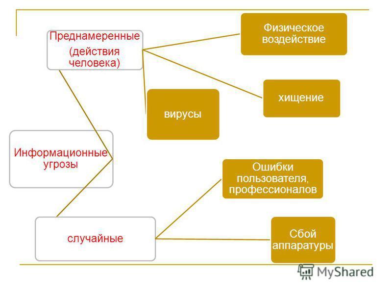 Информационные угрозы Преднамеренные (действия человека) Физическое воздействие хищение вирусы случайные Ошибки пользователя, профессионалов Сбой аппаратуры