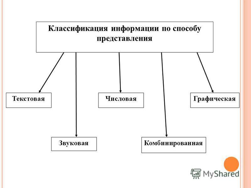 Классификация информации по способу представления Текстовая Звуковая Числовая Комбинированная Графическая