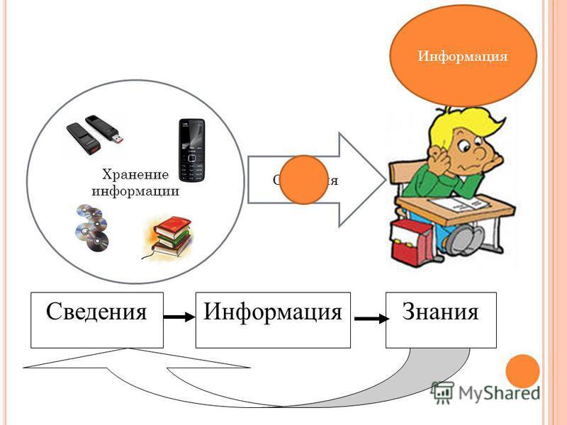 Хранение информации Сведения Информация Сведения ИнформацияЗнания