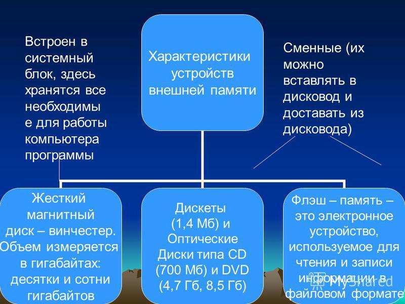 Характеристики устройств внешней памяти Жесткий магнитный диск – винчестер. Объем измеряется в гигабайтах: десятки и сотни гигабайтов Дискеты (1,4 Мб) и Оптические Диски типа CD (700 Мб) и DVD (4,7 Гб, 8,5 Гб) Флэш – память – это электронное устройст