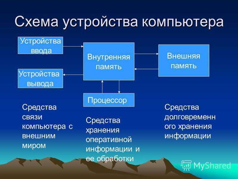 Схема устройства компьютера Устройства ввода Устройства вывода Внутренняя память Внешняя память Процессор Средства связи компьютера с внешним миром Средства хранения оперативной информации и ее обработки Средства долговременного хранения информации