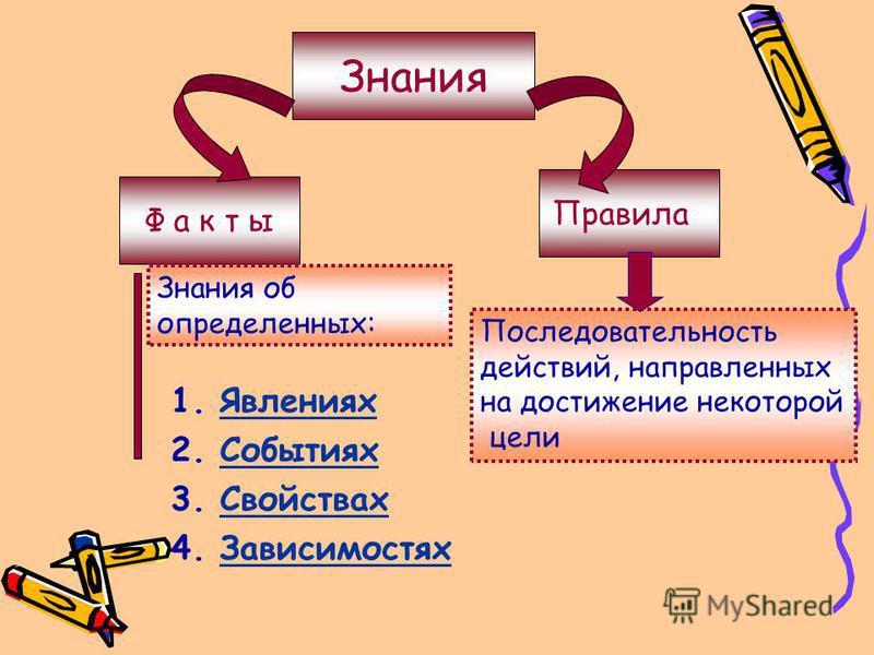 Знания Ф а к т ы Правила 1. Явлениях Явлениях 2. Событиях Событиях 3. Свойствах Свойствах 4. Зависимостях Зависимостях Последовательность действий, направленных на достижение некоторой цели Знания об определенных: