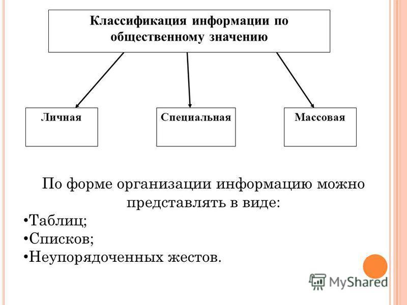 Классификация информации по общественному значению Личная СпециальнаяМассовая По форме организации информацию можно представлять в виде: Таблиц; Списков; Неупорядоченных жестов.