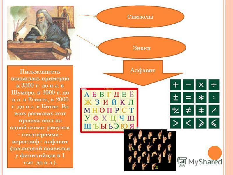 Символы Знаки Письменность появилась примерно к 3300 г. до н.э. в Шумере, к 3000 г. до н.э. в Египте, к 2000 г. до н.э. в Китае. Во всех регионах этот процесс шел по одной схеме: рисунок - пиктограмма - иероглиф - алфавит (последний появился у финики
